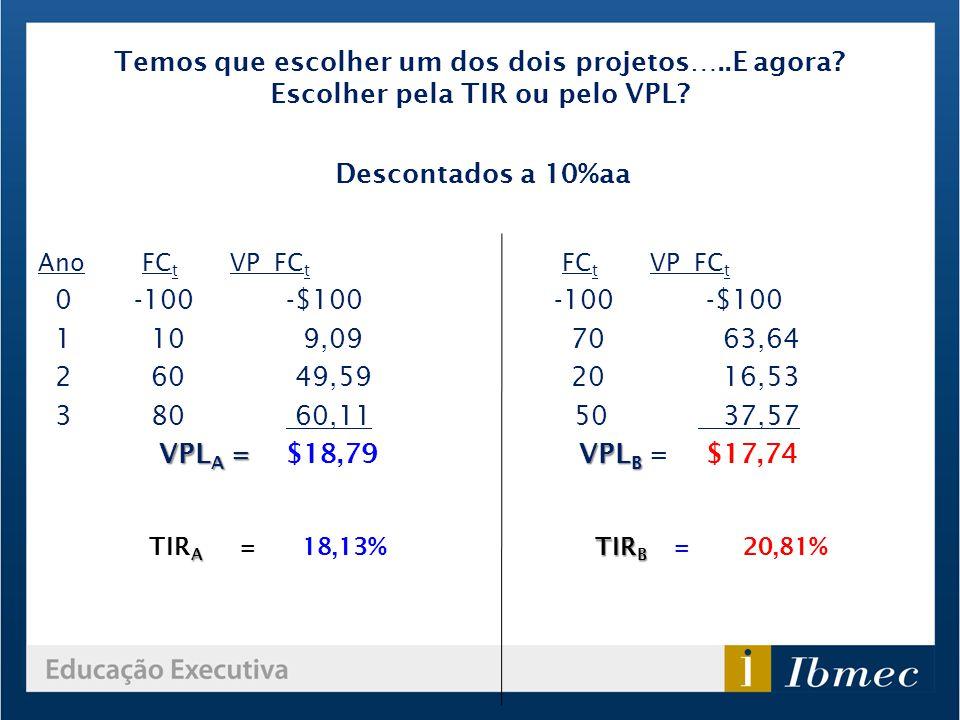 Temos que escolher um dos dois projetos…..E agora? Escolher pela TIR ou pelo VPL? Ano FC t VP FC t 0-100 -$100 1 10 9,09 2 60 49,59 3 80 60,11 VPL A =