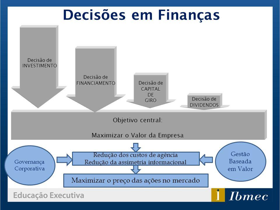 Decisão deINVESTIMENTO Objetivo central: Maximizar o Valor da Empresa CAPITAL Decisão de CAPITALDEGIRO FINANCIAMENTO Decisão de FINANCIAMENTO Decisão