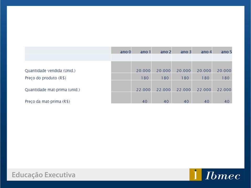 ano 0 ano 1 ano 2 ano 3 ano 4 ano 5 Quantidade vendida (Unid.) 20.000 Preço do produto (R$) 180 Quantidade mat-prima (unid.) 22.000 Preço da mat-prima