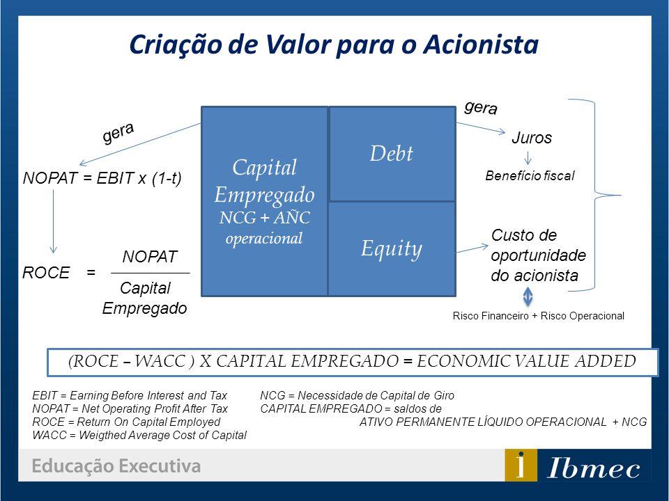 Criação de Valor para o Acionista Capital Empregado NCG + AÑC operacional Debt Equity NOPAT = EBIT x (1-t) gera ROCE= NOPAT Capital Empregado gera Jur