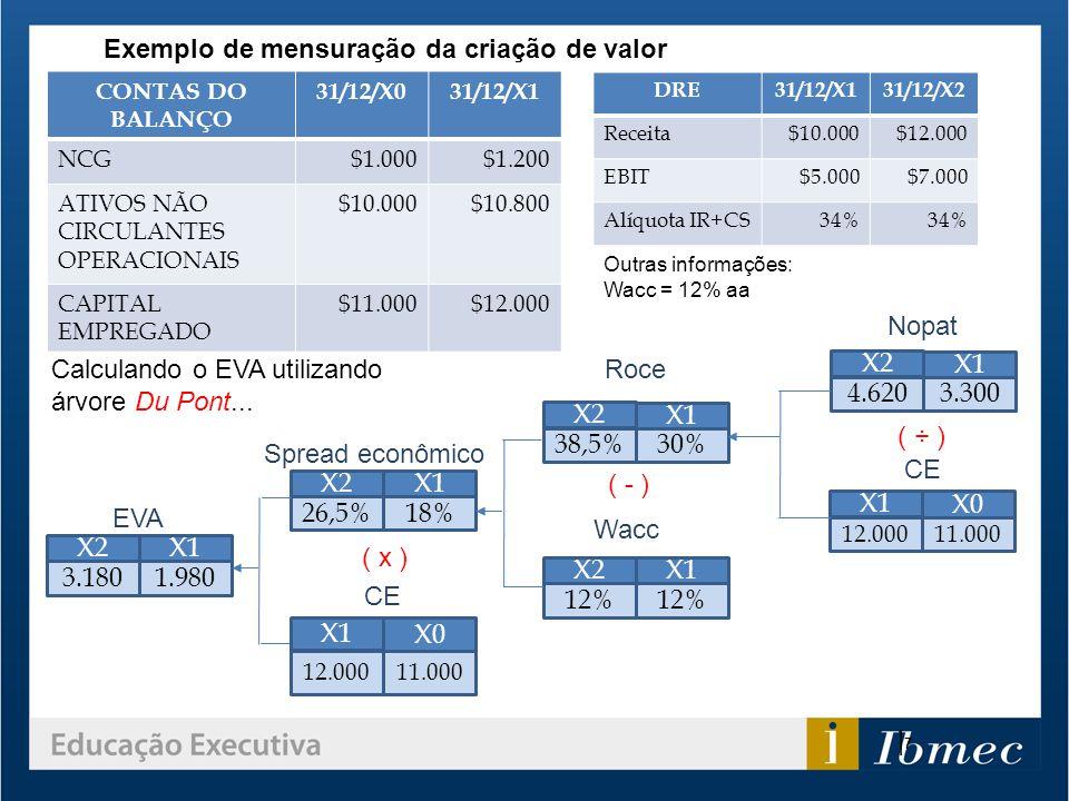 CONTAS DO BALANÇO 31/12/X031/12/X1 NCG$1.000$1.200 ATIVOS NÃO CIRCULANTES OPERACIONAIS $10.000$10.800 CAPITAL EMPREGADO $11.000$12.000 DRE31/12/X131/1
