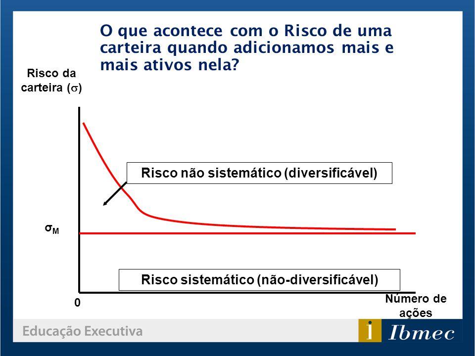 0 Número de ações Risco sistemático (não-diversificável) Risco não sistemático (diversificável) Risco da carteira ( ) σMσM O que acontece com o Risco