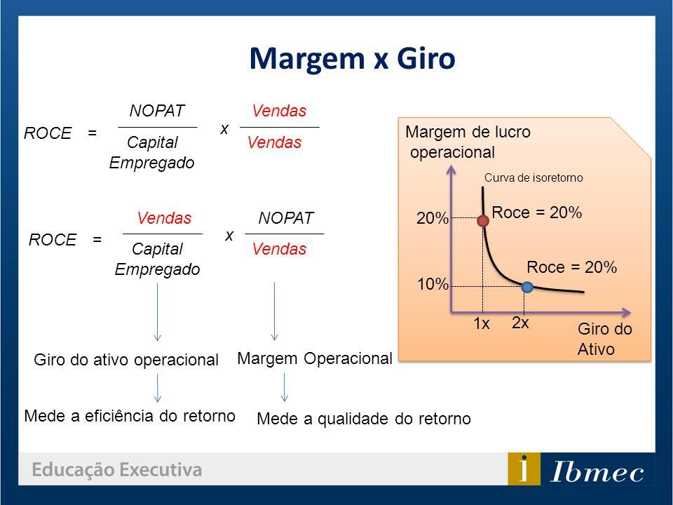 Margem x Giro ROCE= NOPAT Capital Empregado Vendas x ROCE= NOPAT Capital Empregado Vendas x Giro do ativo operacional Margem Operacional Mede a eficiê