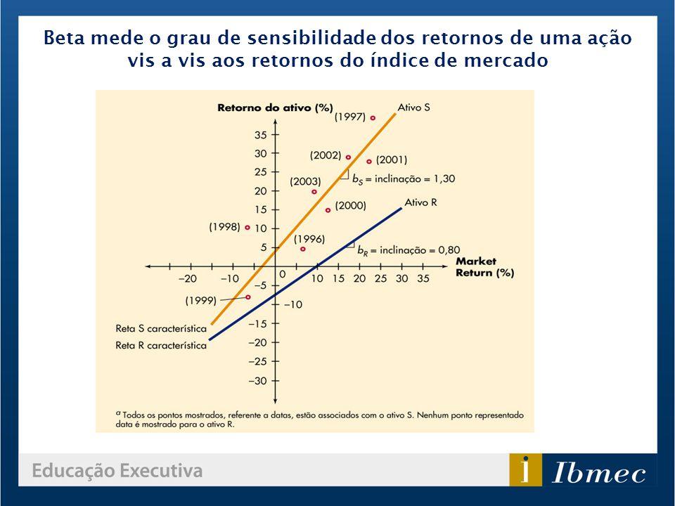 Beta mede o grau de sensibilidade dos retornos de uma ação vis a vis aos retornos do índice de mercado