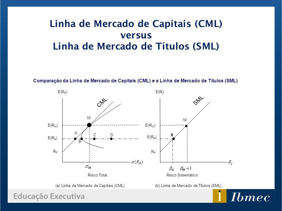 Linha de Mercado de Capitais (CML) versus Linha de Mercado de Títulos (SML) Comparação da Linha de Mercado de Capitais (CML) e a Linha de Mercado de T