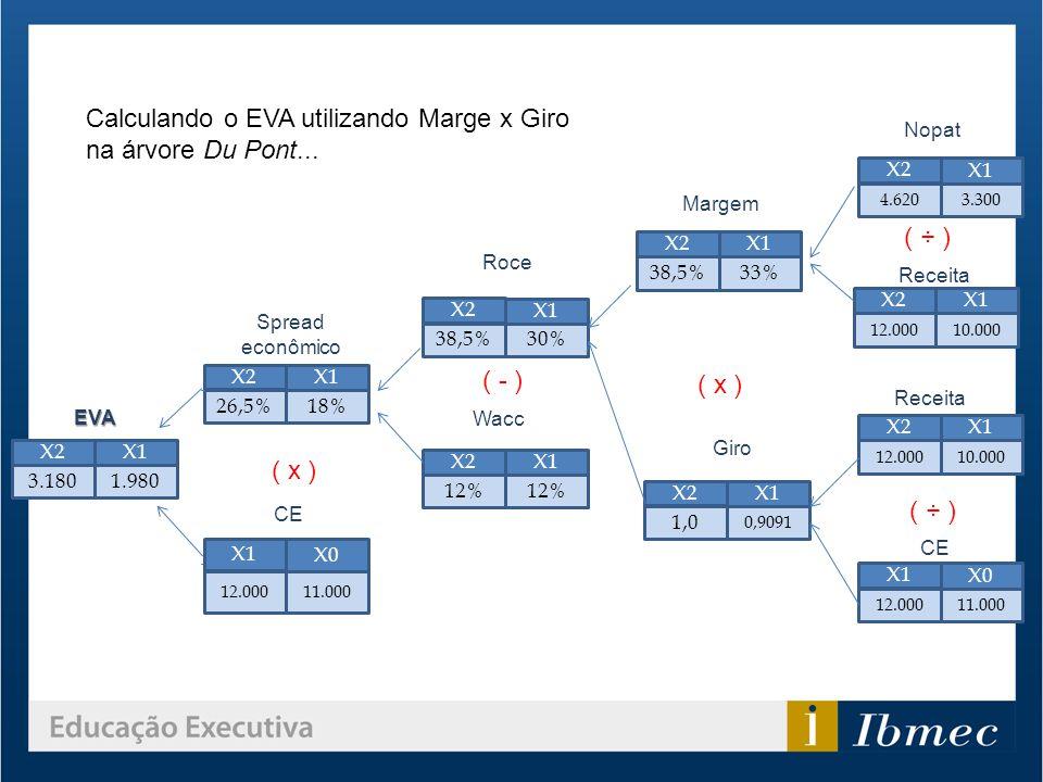 Calculando o EVA utilizando Marge x Giro na árvore Du Pont... X2 X1 12% X2 X1 38,5%30% X2 X1 38,5%33% X2 X1 1,0 0,9091 X2 X1 26,5%18% X2 X1 3.1801.980