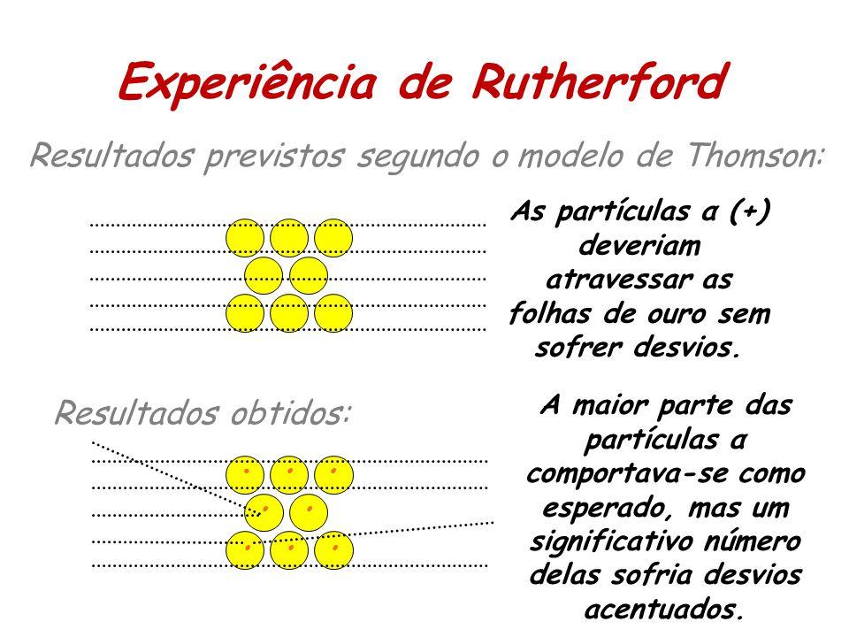 Resultados previstos segundo o modelo de Thomson: Resultados obtidos: As partículas α (+) deveriam atravessar as folhas de ouro sem sofrer desvios.