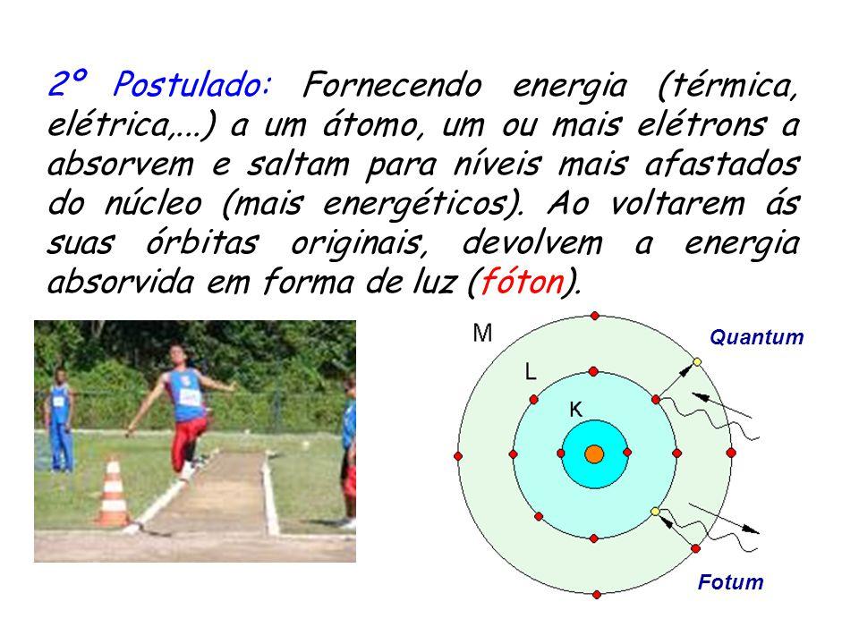 2º Postulado: Fornecendo energia (térmica, elétrica,...) a um átomo, um ou mais elétrons a absorvem e saltam para níveis mais afastados do núcleo (mais energéticos).