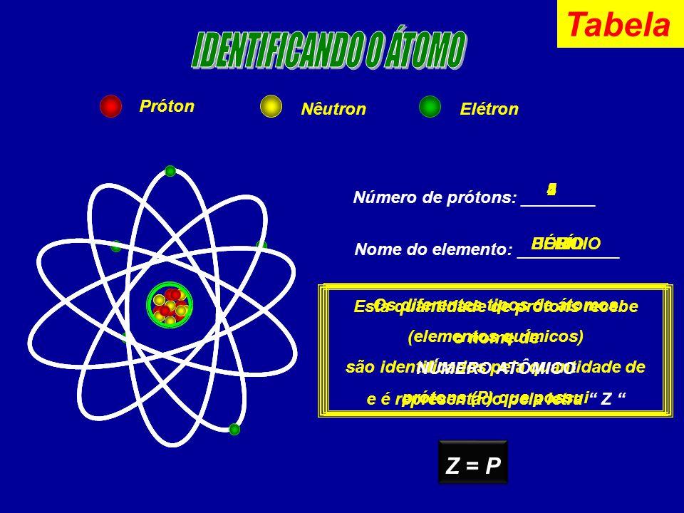 Próton NêutronElétron Número de prótons: ________ Nome do elemento: ___________ 5 BORO 4 BERÍLIO 2 HÉLIO Os diferentes tipos de átomos (elementos químicos) são identificados pela quantidade de prótons (P) que possui Esta quantidade de prótons recebe o nome de NÚMERO ATÔMICO e é representado pela letra Z Z = P Tabela