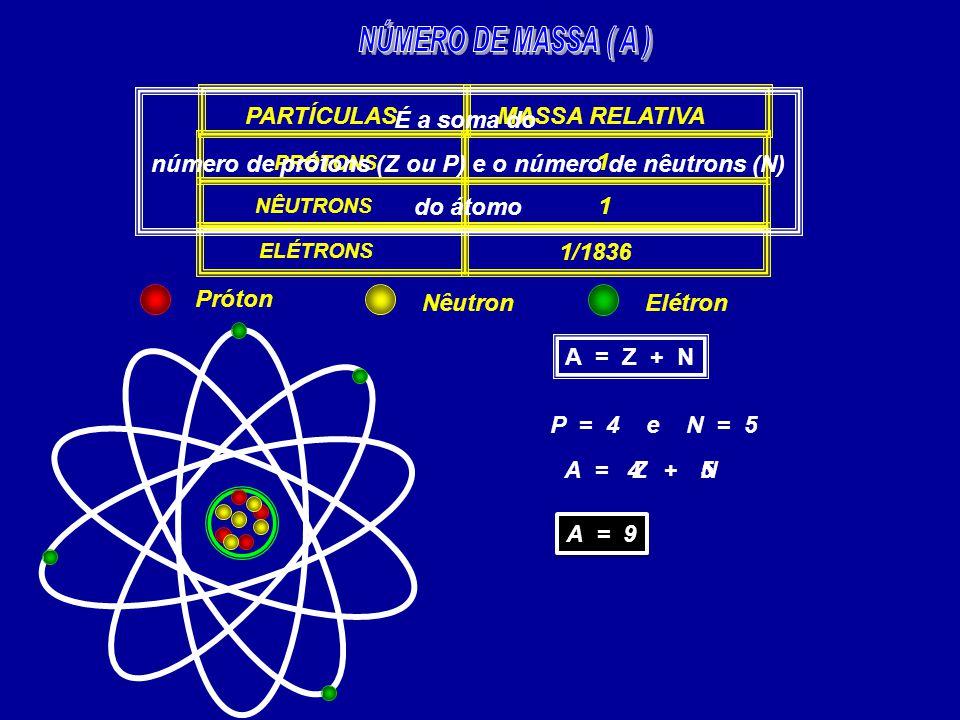 PARTÍCULAS PRÓTONS NÊUTRONS ELÉTRONS MASSA RELATIVA 1 1 1/1836 É a soma do número de prótons (Z ou P) e o número de nêutrons (N) do átomo A = Z + N P = 4 e N = 5 A =Z+N 4 5 A = 9 Próton NêutronElétron