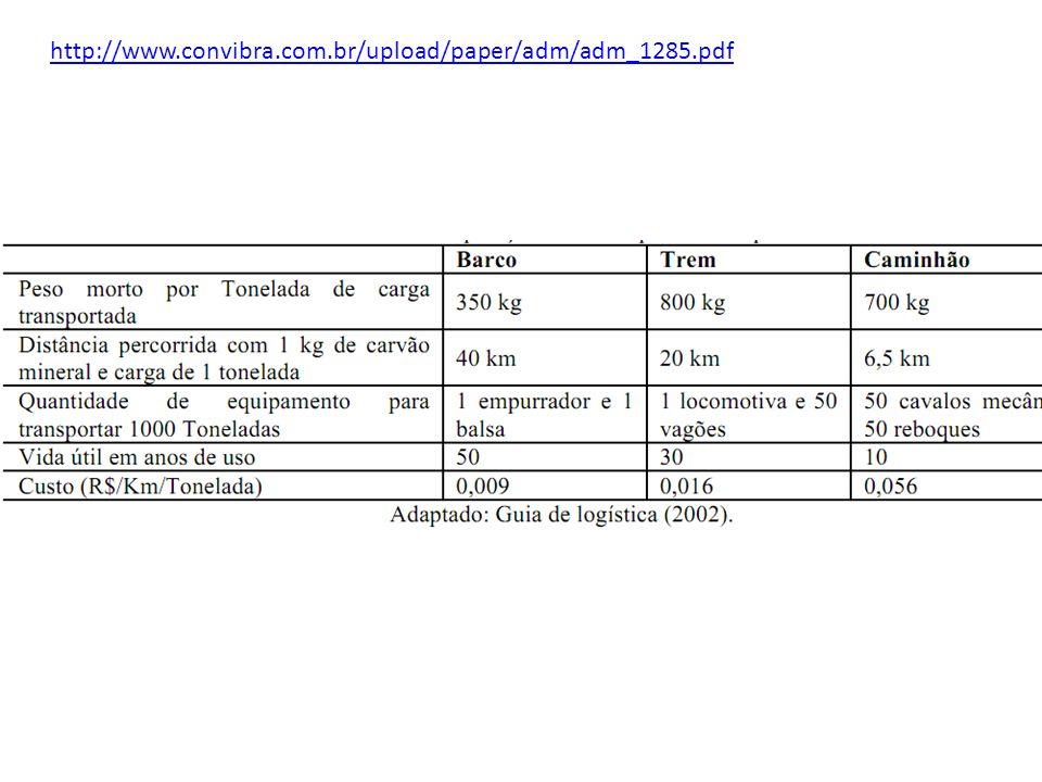 http://www.convibra.com.br/upload/paper/adm/adm_1285.pdf