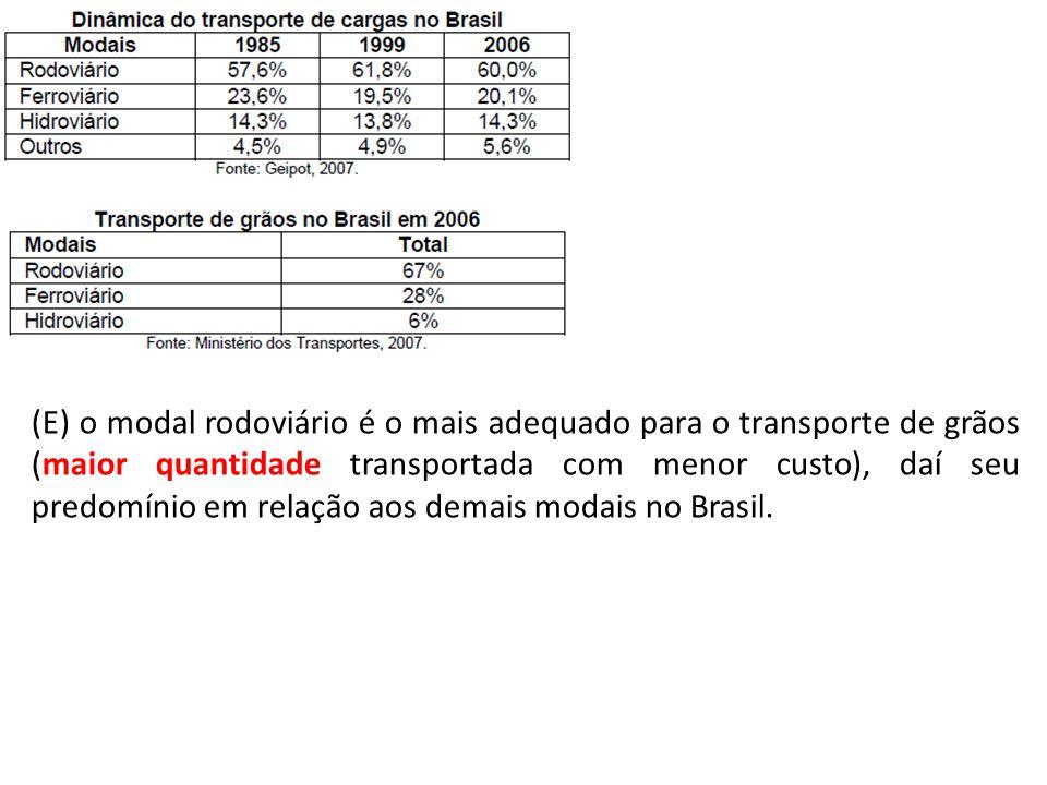 (E) o modal rodoviário é o mais adequado para o transporte de grãos (maior quantidade transportada com menor custo), daí seu predomínio em relação aos demais modais no Brasil.
