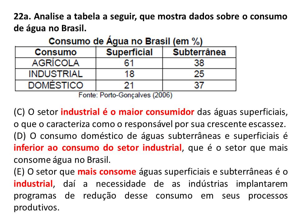 22a.Analise a tabela a seguir, que mostra dados sobre o consumo de água no Brasil.