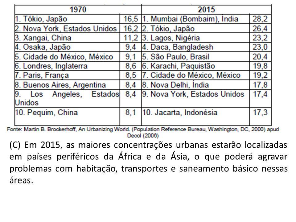 (C) Em 2015, as maiores concentrações urbanas estarão localizadas em países periféricos da África e da Ásia, o que poderá agravar problemas com habitação, transportes e saneamento básico nessas áreas.