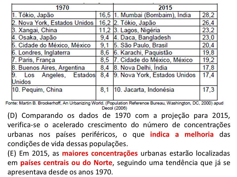 (D) Comparando os dados de 1970 com a projeção para 2015, verifica-se o acelerado crescimento do número de concentrações urbanas nos países periféricos, o que indica a melhoria das condições de vida dessas populações.