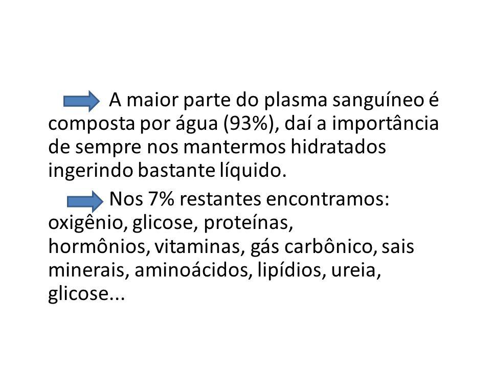 A maior parte do plasma sanguíneo é composta por água (93%), daí a importância de sempre nos mantermos hidratados ingerindo bastante líquido. Nos 7% r