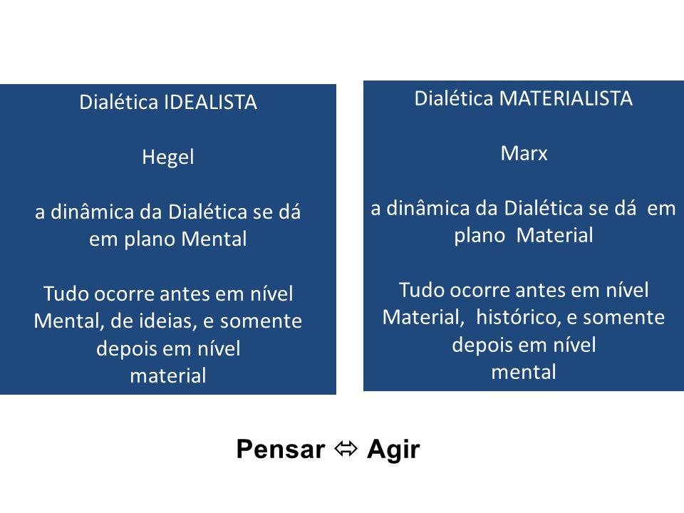 Dialética IDEALISTA Hegel a dinâmica da Dialética se dá em plano Mental Tudo ocorre antes em nível Mental, de ideias, e somente depois em nível materi