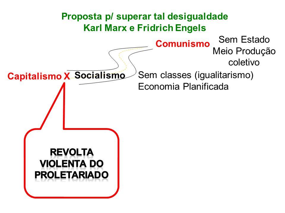 Comunismo Sem Estado Meio Produção coletivo Sem classes (igualitarismo) Economia Planificada Proposta p/ superar tal desigualdade Karl Marx e Fridrich