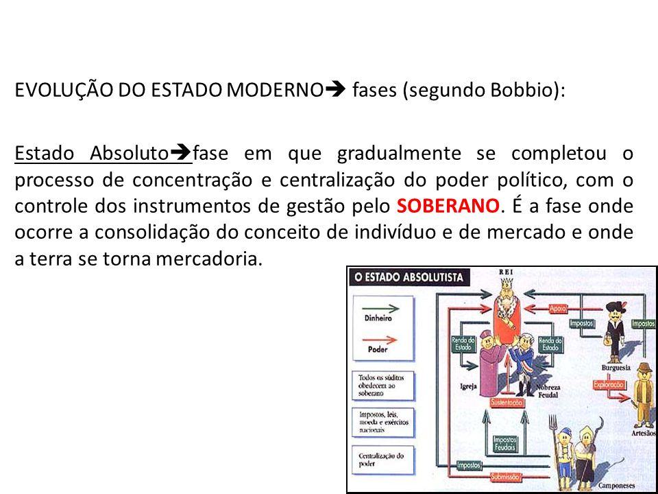 EVOLUÇÃO DO ESTADO MODERNO fases (segundo Bobbio): Estado Absoluto fase em que gradualmente se completou o processo de concentração e centralização do