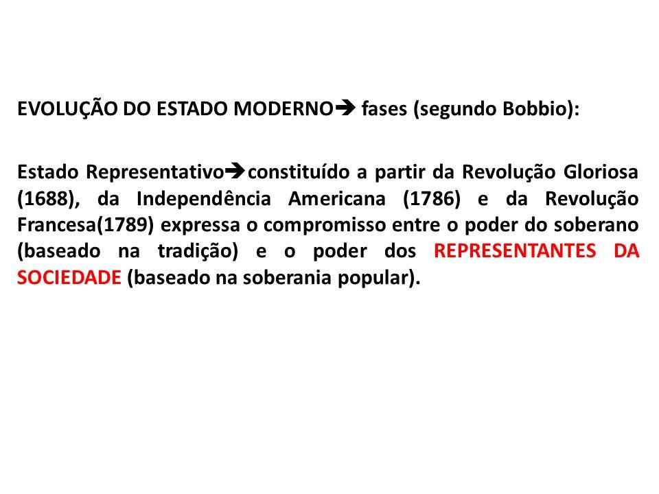 EVOLUÇÃO DO ESTADO MODERNO fases (segundo Bobbio): Estado Representativo constituído a partir da Revolução Gloriosa (1688), da Independência Americana