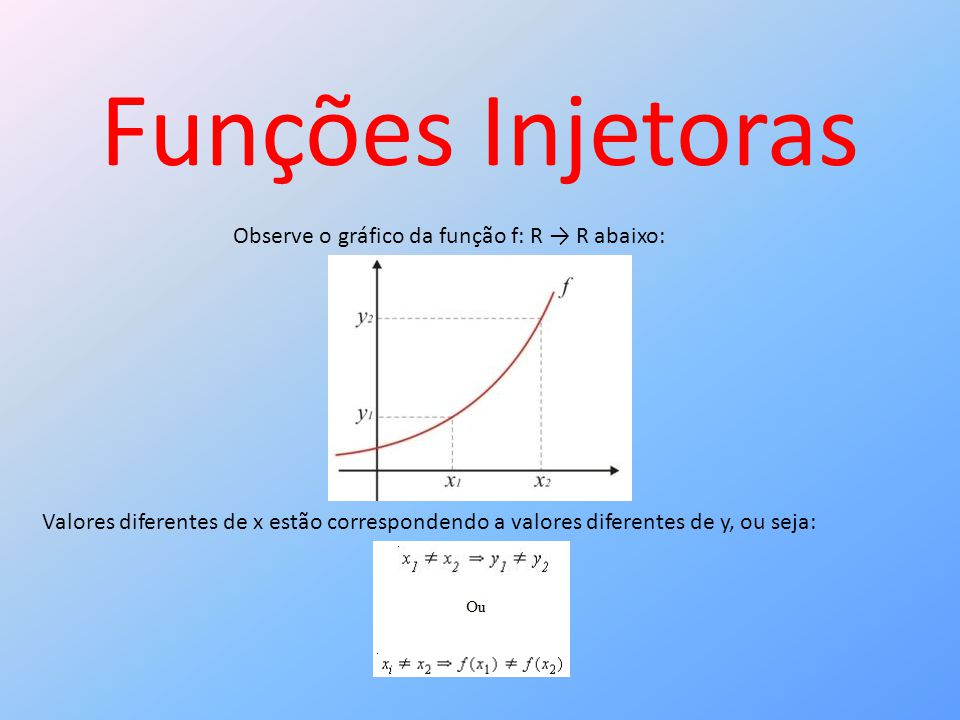 Funções Injetoras Observe o gráfico da função f: R R abaixo: Valores diferentes de x estão correspondendo a valores diferentes de y, ou seja: