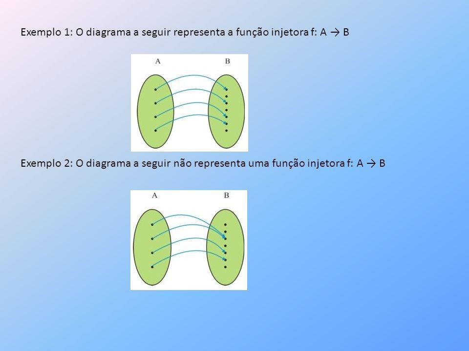 Exemplo 1: O diagrama a seguir representa a função injetora f: A B Exemplo 2: O diagrama a seguir não representa uma função injetora f: A B