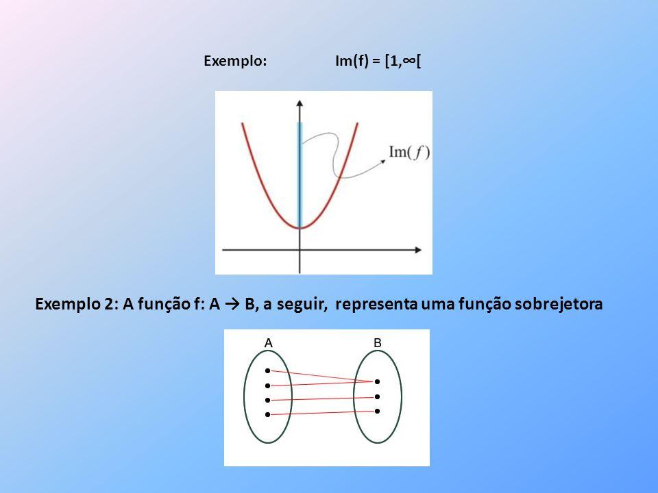 Exemplo: Im(f) = [1,[ Exemplo 2: A função f: A B, a seguir, representa uma função sobrejetora
