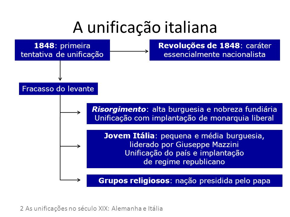 A unificação italiana 1848: primeira tentativa de unificação Revoluções de 1848: caráter essencialmente nacionalista Fracasso do levante Risorgimento:
