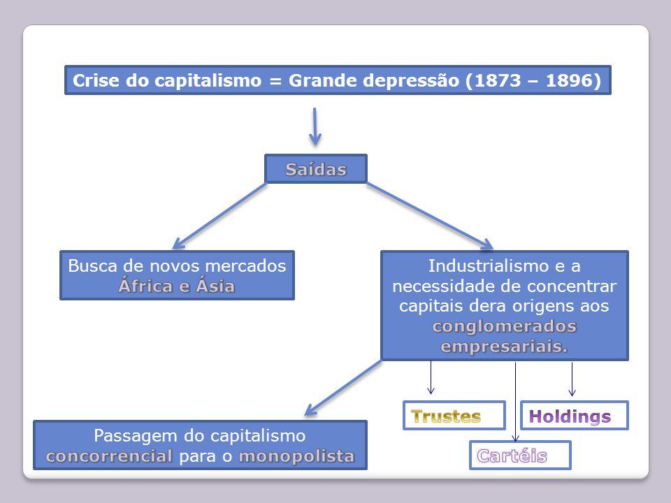 Crise do capitalismo = Grande depressão (1873 – 1896)