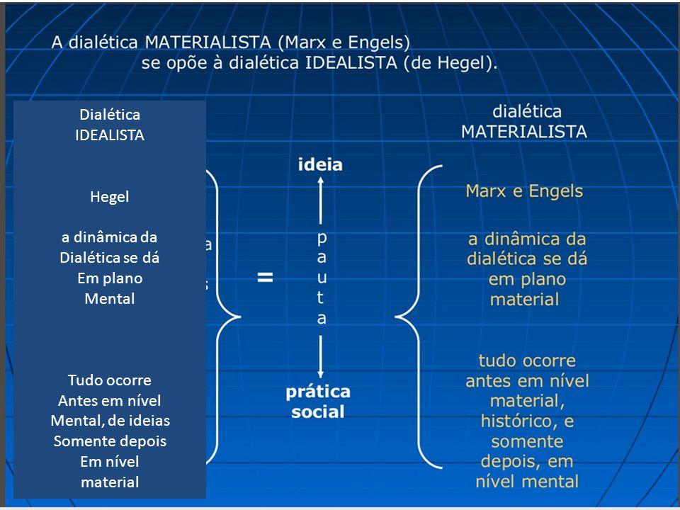 Dialética IDEALISTA Hegel a dinâmica da Dialética se dá Em plano Mental Tudo ocorre Antes em nível Mental, de ideias Somente depois Em nível material