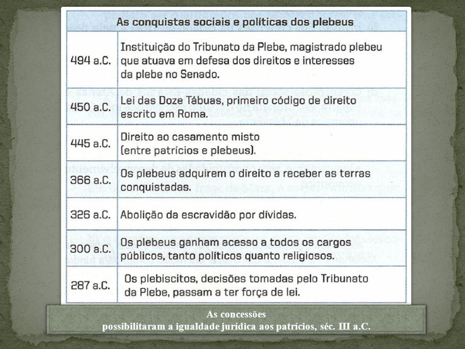 As concessões possibilitaram a igualdade jurídica aos patrícios, séc. III a.C. As concessões possibilitaram a igualdade jurídica aos patrícios, séc. I