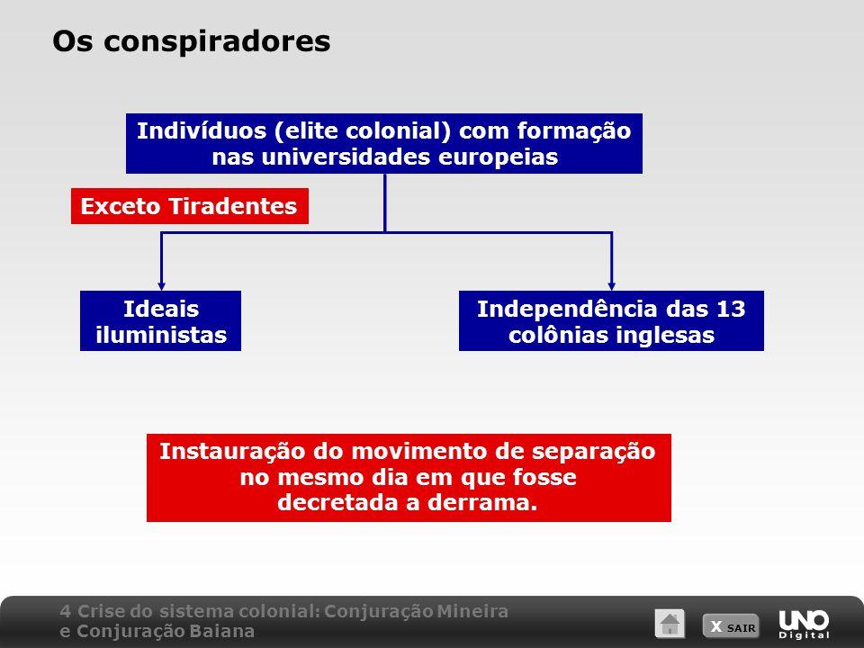 X SAIR Os conspiradores Ideais iluministas Independência das 13 colônias inglesas Exceto Tiradentes Instauração do movimento de separação no mesmo dia