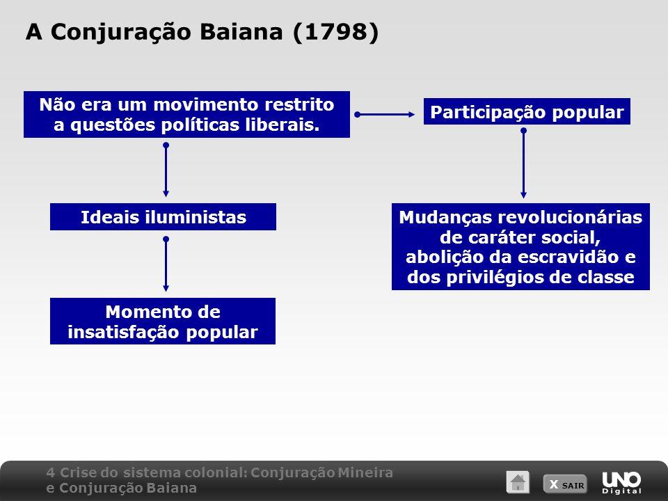 X SAIR A Conjuração Baiana (1798) Não era um movimento restrito a questões políticas liberais. Participação popular Mudanças revolucionárias de caráte