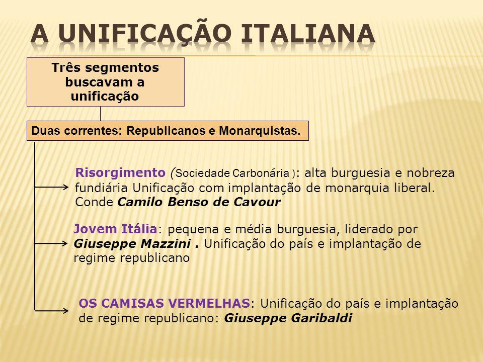 Três segmentos buscavam a unificação Duas correntes: Republicanos e Monarquistas. Risorgimento ( Sociedade Carbonária ) : alta burguesia e nobreza fun