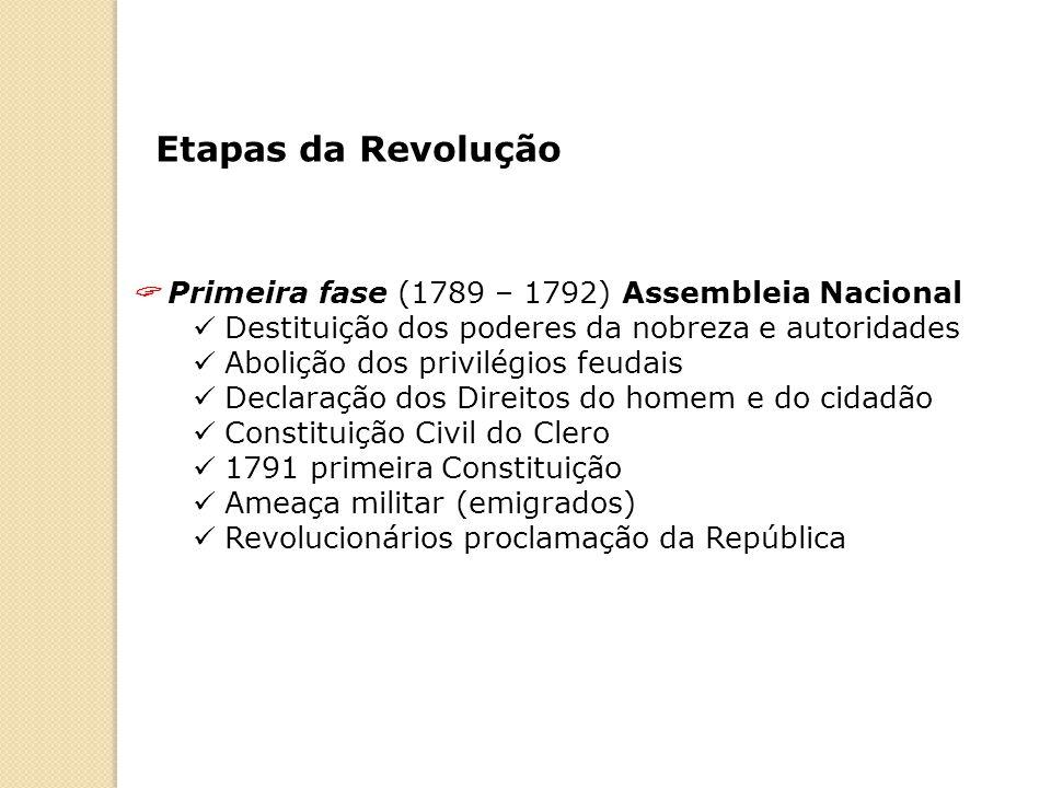 Etapas da Revolução Primeira fase (1789 – 1792) Assembleia Nacional Destituição dos poderes da nobreza e autoridades Abolição dos privilégios feudais