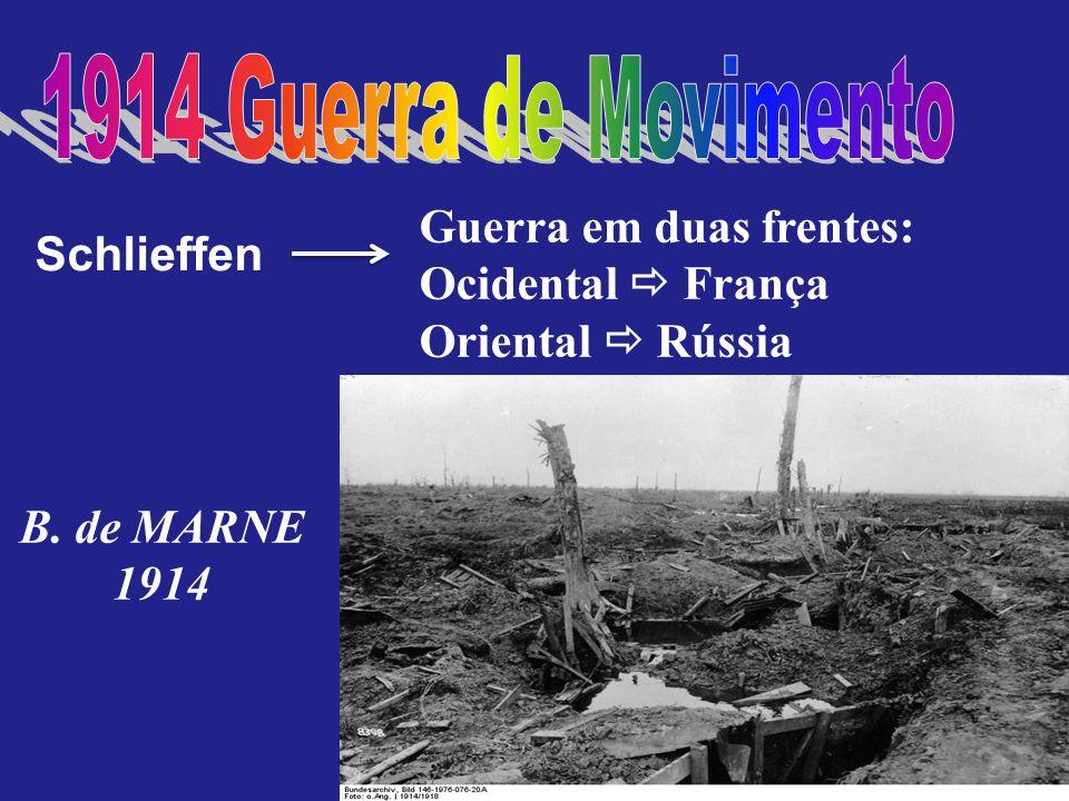 Schlieffen Guerra em duas frentes: Ocidental França Oriental Rússia B. de MARNE 1914