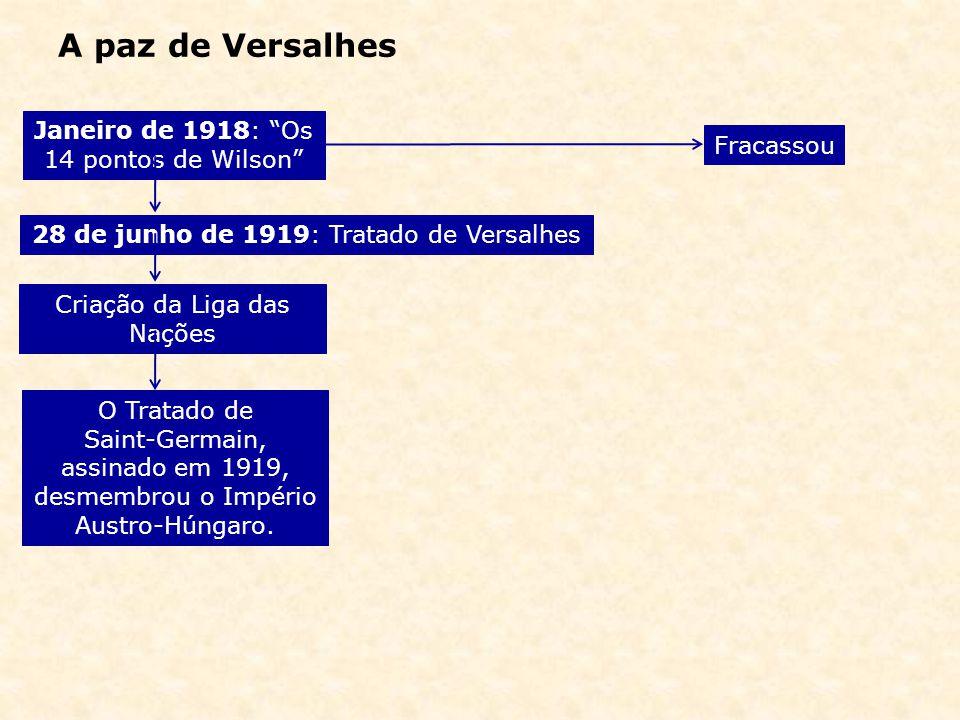 A paz de Versalhes Janeiro de 1918: Os 14 pontos de Wilson 28 de junho de 1919: Tratado de Versalhes Criação da Liga das Nações O Tratado de Saint-Ger