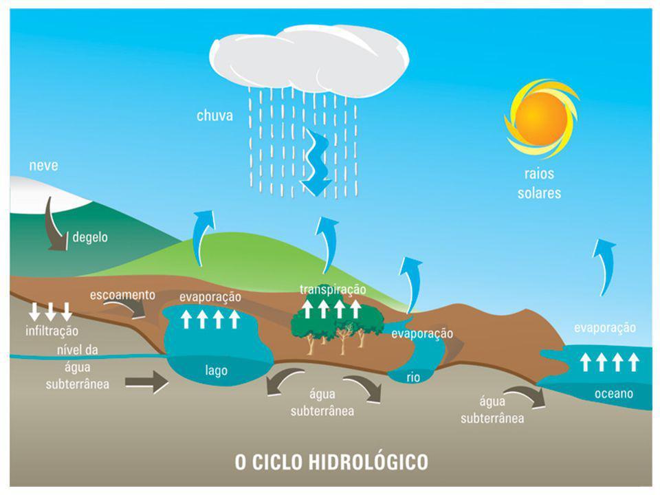 Utilização da água Abastecimento urbano; Via de transporte; Irrigação; Geração de energia em usinas hidrelétricas; À medida que aumentou o consumo de água doce, aumentou também o seu desperdício.
