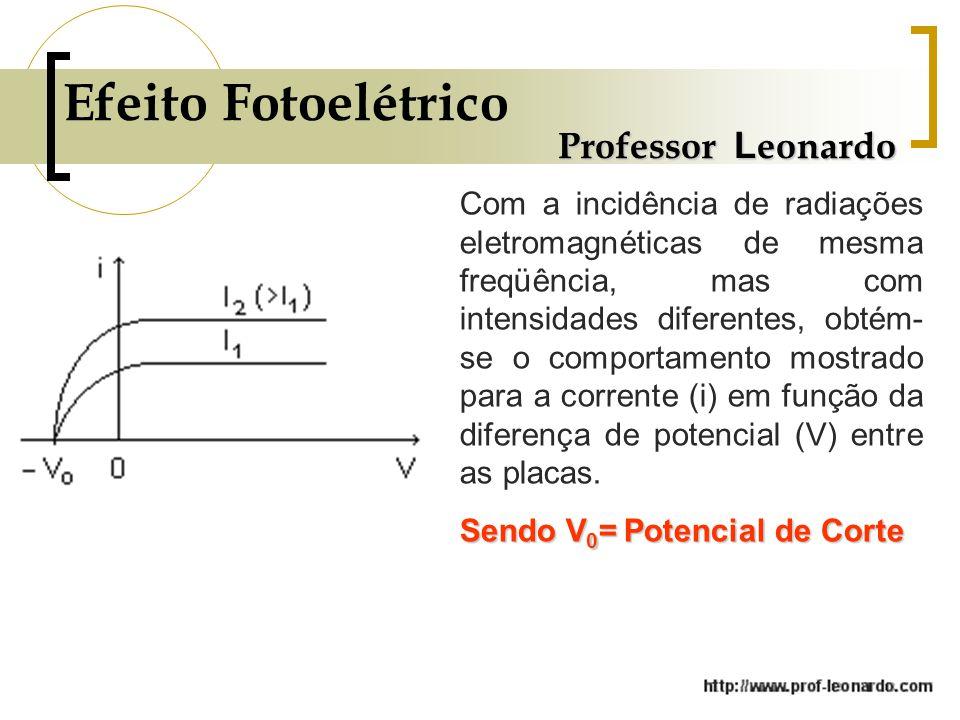 Professor L eonardo Com a incidência de radiações eletromagnéticas de mesma freqüência, mas com intensidades diferentes, obtém- se o comportamento mostrado para a corrente (i) em função da diferença de potencial (V) entre as placas.