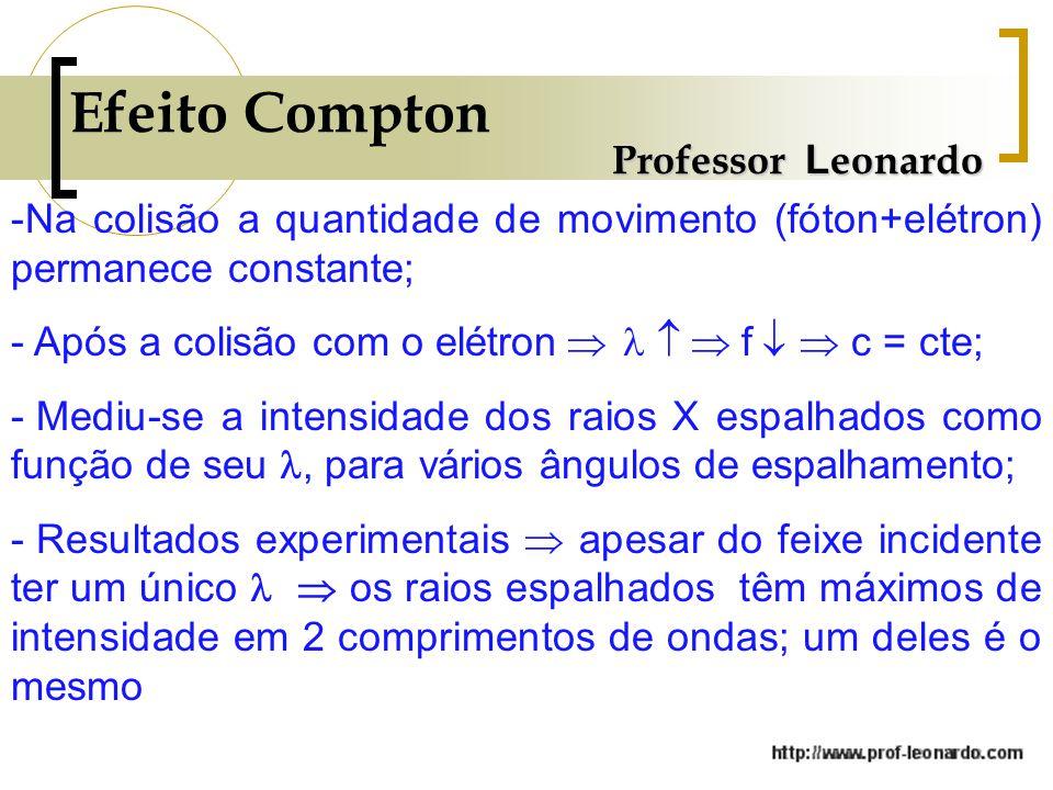 Efeito Compton Professor L eonardo -Na colisão a quantidade de movimento (fóton+elétron) permanece constante; - Após a colisão com o elétron f c = cte; - Mediu-se a intensidade dos raios X espalhados como função de seu, para vários ângulos de espalhamento; - Resultados experimentais apesar do feixe incidente ter um único os raios espalhados têm máximos de intensidade em 2 comprimentos de ondas; um deles é o mesmo