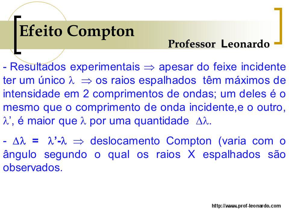 Efeito Compton Professor L eonardo - Resultados experimentais apesar do feixe incidente ter um único os raios espalhados têm máximos de intensidade em 2 comprimentos de ondas; um deles é o mesmo que o comprimento de onda incidente,e o outro,, é maior que por uma quantidade.