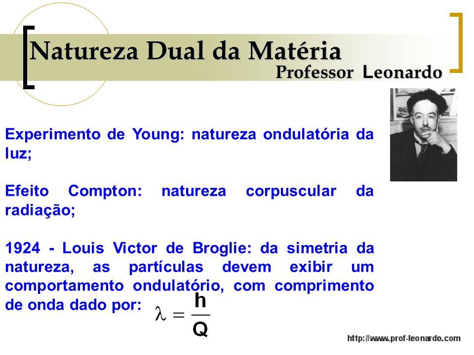 Natureza Dual da Matéria Experimento de Young: natureza ondulatória da luz; Efeito Compton: natureza corpuscular da radiação; 1924 - Louis Victor de Broglie: da simetria da natureza, as partículas devem exibir um comportamento ondulatório, com comprimento de onda dado por: