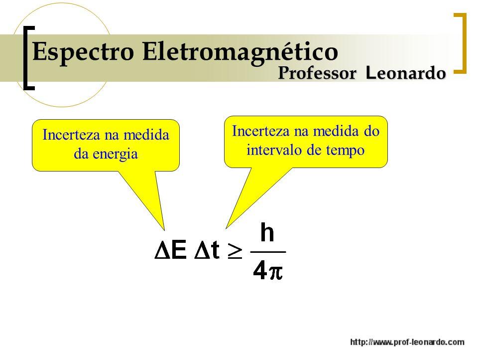 Espectro Eletromagnético Professor L eonardo Incerteza na medida da energia Incerteza na medida do intervalo de tempo