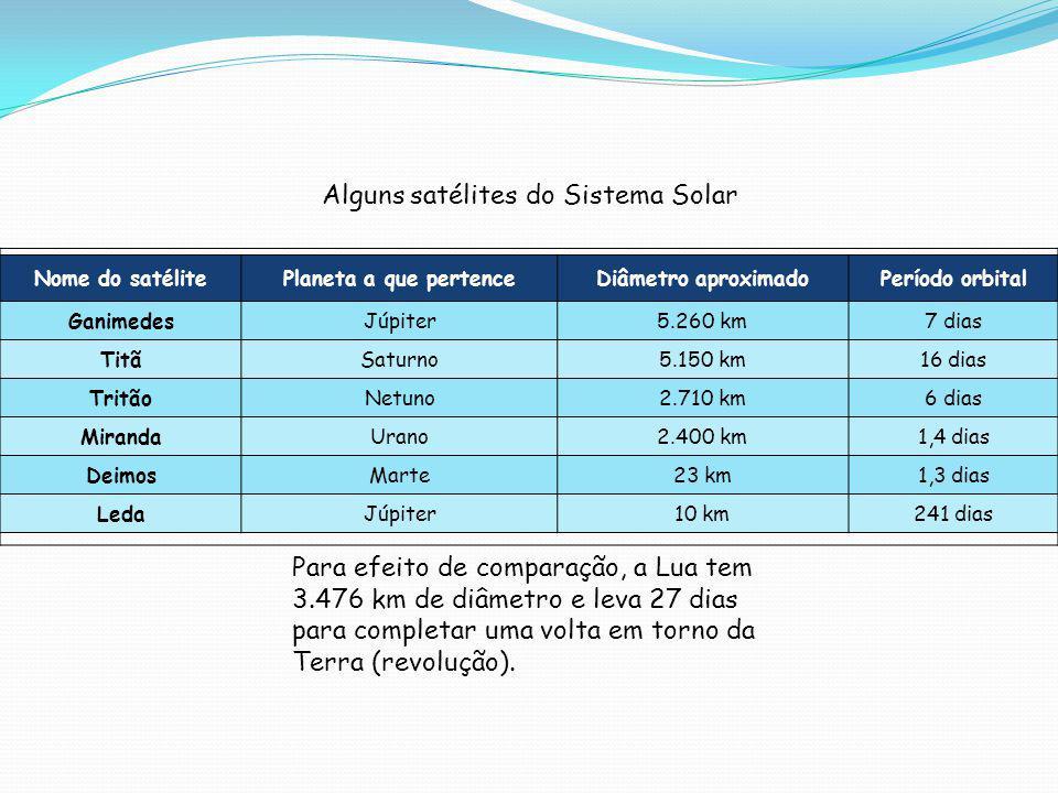 Alguns satélites do Sistema Solar Para efeito de comparação, a Lua tem 3.476 km de diâmetro e leva 27 dias para completar uma volta em torno da Terra