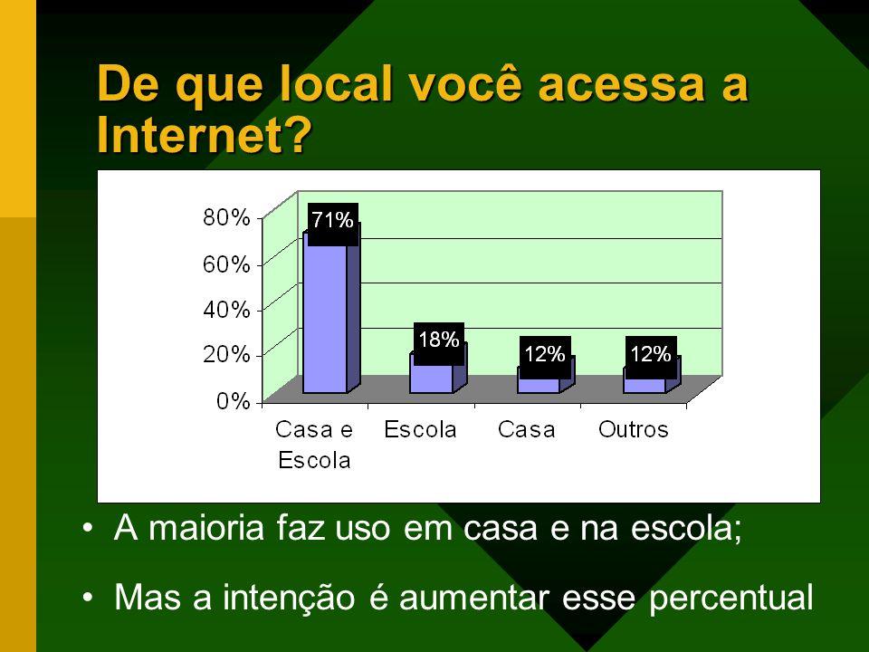 De que local você acessa a Internet.