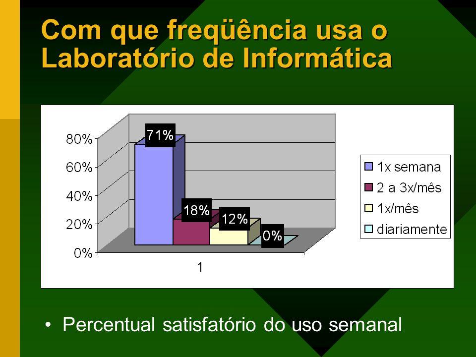Com que freqüência usa o Laboratório de Informática Percentual satisfatório do uso semanal