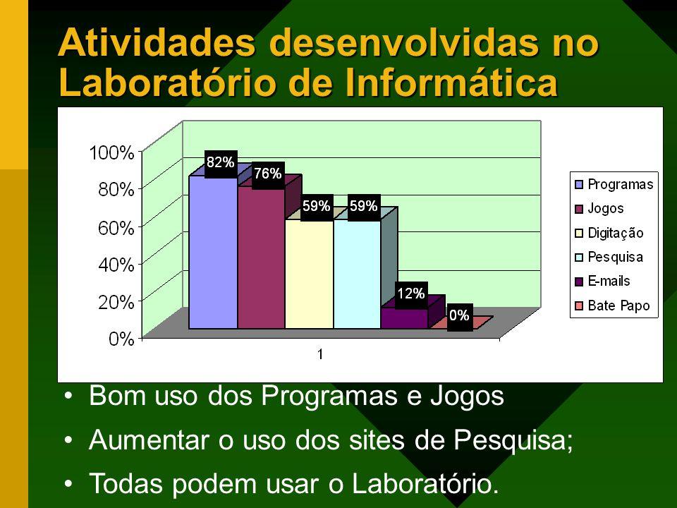 Atividades desenvolvidas no Laboratório de Informática Bom uso dos Programas e Jogos Aumentar o uso dos sites de Pesquisa; Todas podem usar o Laboratório.