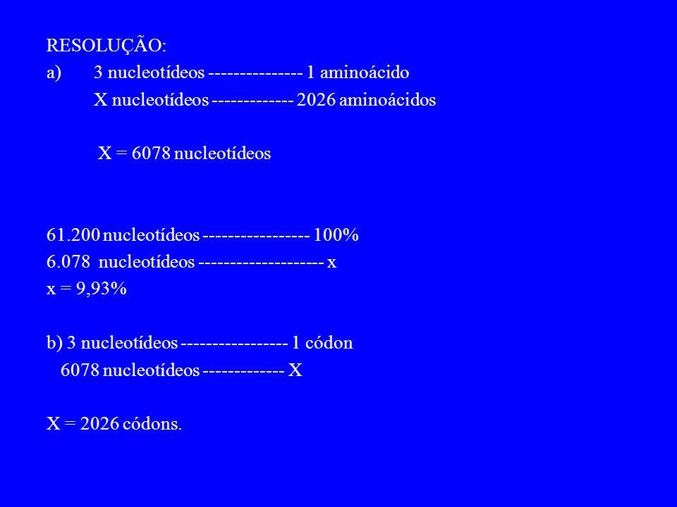RESOLUÇÃO: a) 3 nucleotídeos --------------- 1 aminoácido X nucleotídeos ------------- 2026 aminoácidos X = 6078 nucleotídeos 61.200 nucleotídeos ----------------- 100% 6.078 nucleotídeos -------------------- x x = 9,93% b) 3 nucleotídeos ----------------- 1 códon 6078 nucleotídeos ------------- X X = 2026 códons.