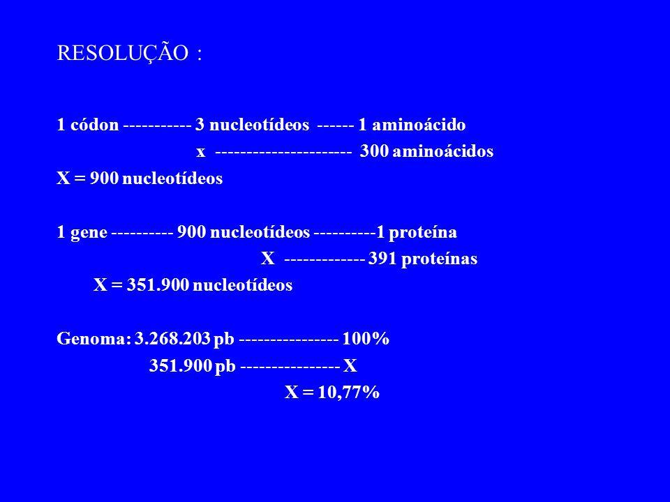 RESOLUÇÃO : 1 códon ----------- 3 nucleotídeos ------ 1 aminoácido x ---------------------- 300 aminoácidos X = 900 nucleotídeos 1 gene ---------- 900 nucleotídeos ----------1 proteína X ------------- 391 proteínas X = 351.900 nucleotídeos Genoma: 3.268.203 pb ---------------- 100% 351.900 pb ---------------- X X = 10,77%