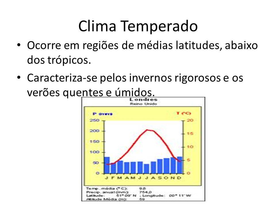 Clima Temperado Ocorre em regiões de médias latitudes, abaixo dos trópicos.